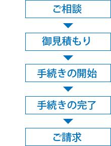 net_nagare